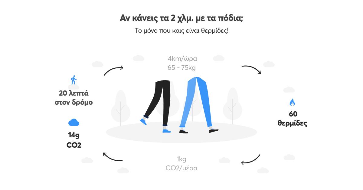 Διάγραμμα με στοιχεία για το αν έκανες με τα πόδια τις μικρές διαδρομές