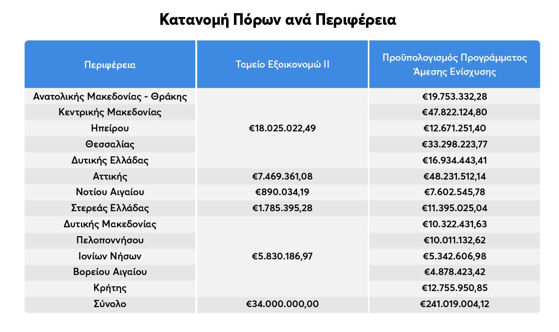 Πίνακας κατανομής πόρων ανά περιφέρεια για το πρόγραμμα Εξοικονομώ κατ' οίκον ΙΙ