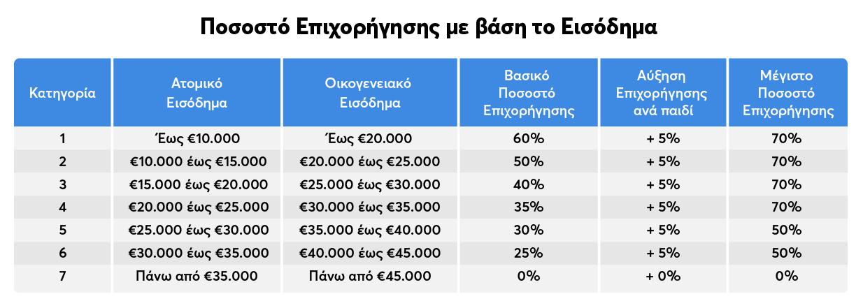 Πίνακς ποσοστών επιχορήγησης για το Εξοικονομώ κατ' οίκον ΙΙ
