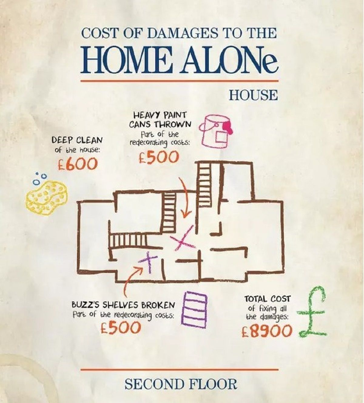 Σκίτσο που δείχνει πόσο κόστσαν οι ζημιές του δευτέρου ορόφου στο Home Alone