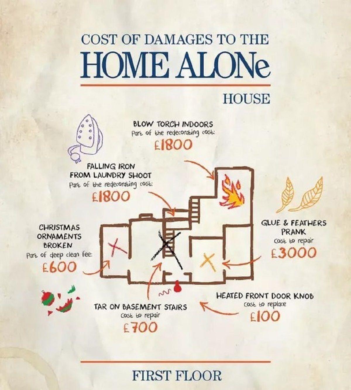 Σκίτσο που δείχνει πόσο κόστσαν οι ζημιές του πρώτου ορόφου στο Home Alone
