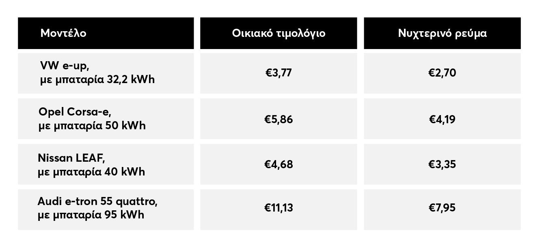 πίνακας με το κόστος για τη μηνιαία φόρτιση, για οικιακό τιμολόγιο και νυχτερινό ρεύμα