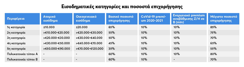 Πίνακας για τις εισοδηματικές κατηγορίες και για τα ποσοστά επιχορήγησης