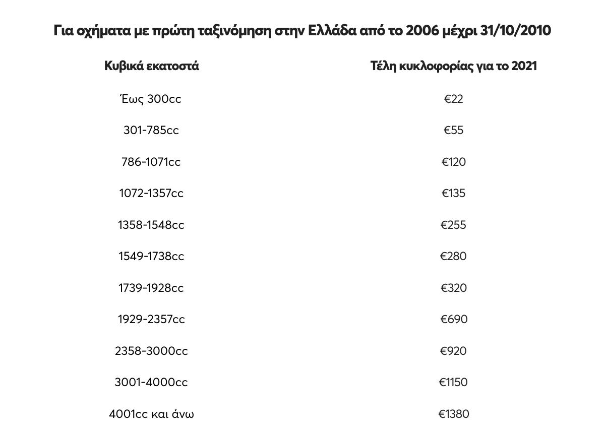 Πίνακας με το ποσό που πληρώνεις για τέλη κυκλοφορίας για οχήματα με πρώτη ταξινόμηση από το 2006 μέχρι 31/10/2010