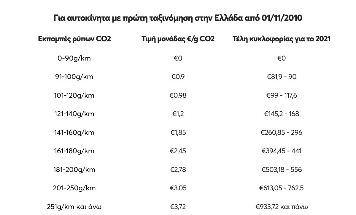 Πίνακας με το ποσό που πληρώνεις για τέλη κυκλοφορίας για οχήματα με πρώτη ταξινόμηση από 1/11/2010