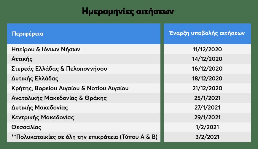Πίνακας με ημερομηνίες αιτήσεων