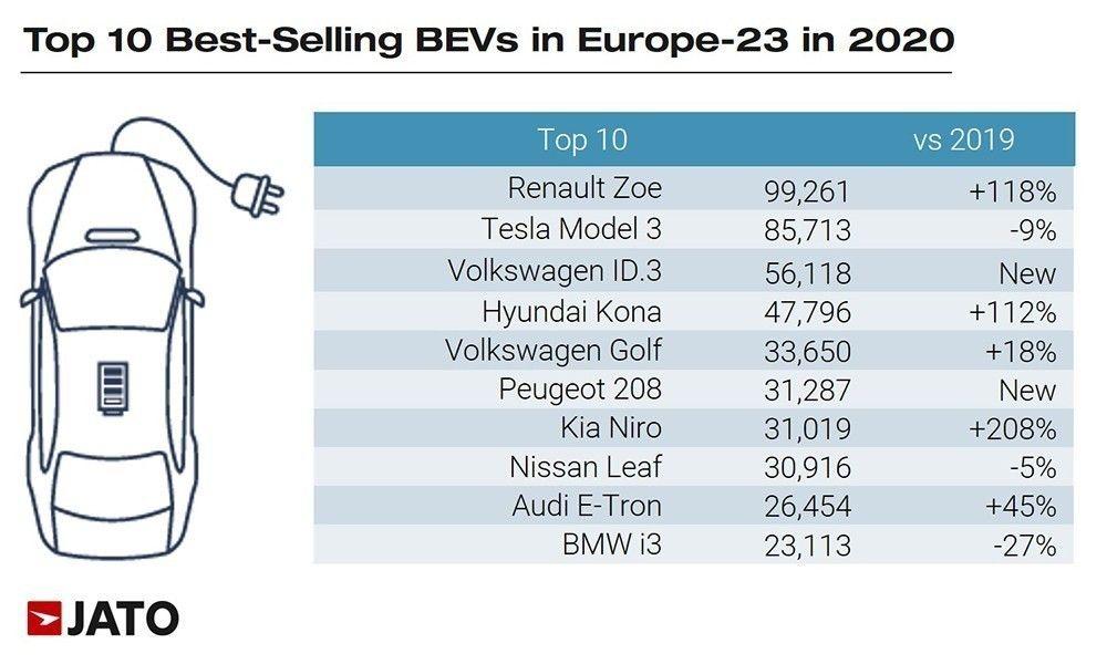 πίνακας με τα αμιγώς ηλεκτρικά αυτοκίνητα που αγόρασαν περισσότερο στην Ευρώπη το 2020