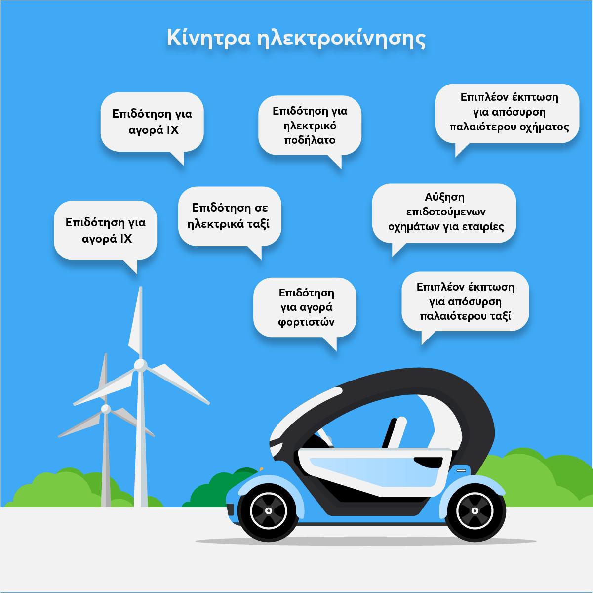 design με τα κίνητρα για την ηλεκτροκίνηση στην Ελλάδα