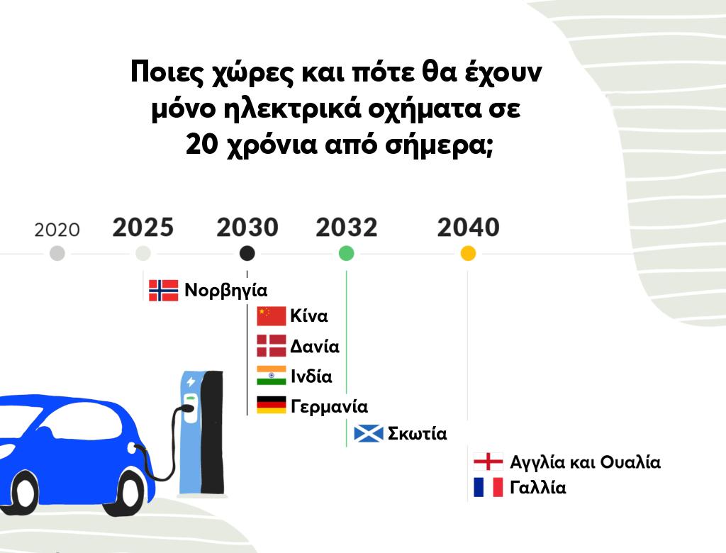 design με την πρόγνωση για το πότε και ποιες χώρες θα έχουν μόνο ηλεκτρικά οχήματα στους δρόμους τους