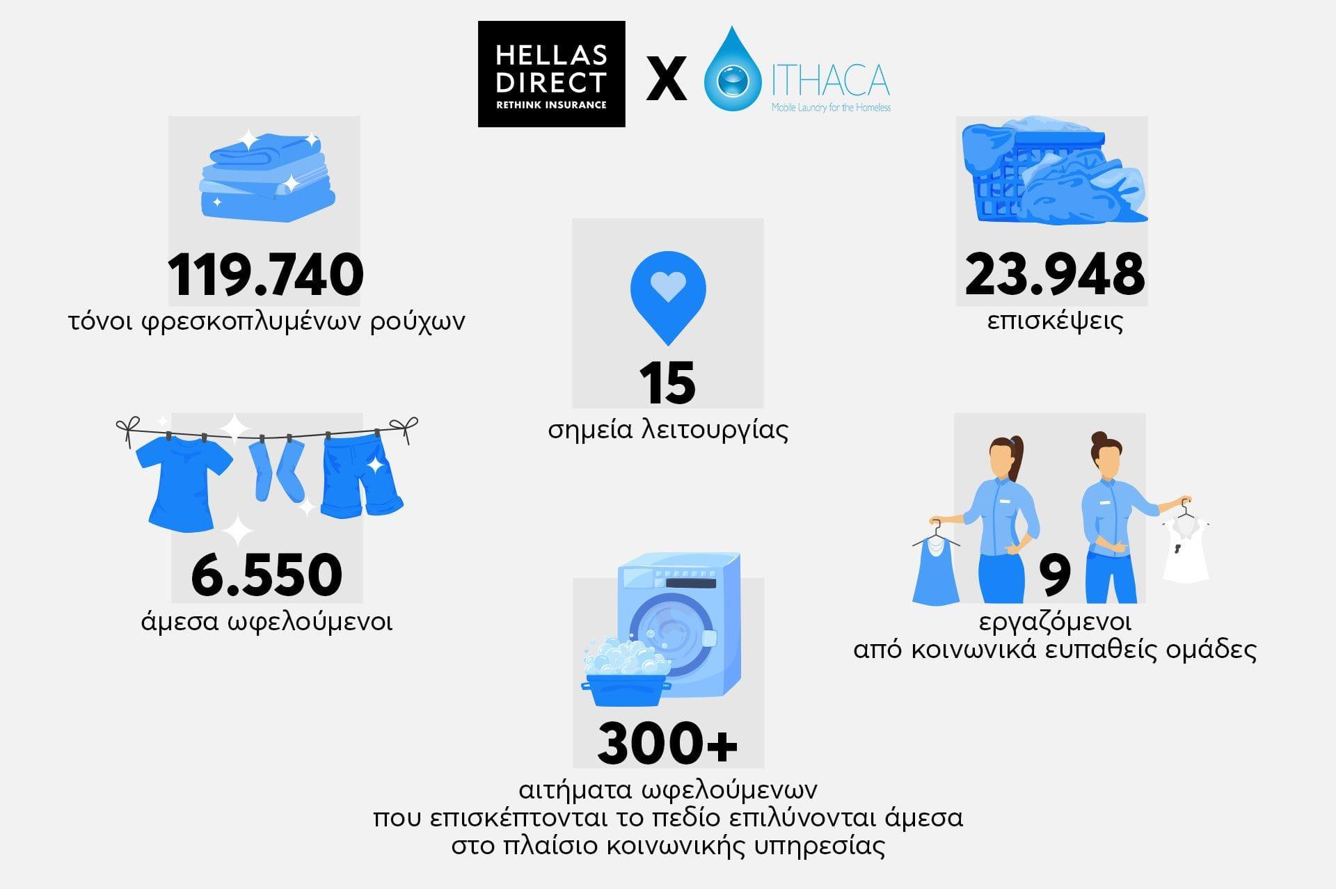 σχεδιάγραμμα με αναλυτικούς αριθμούς από το συνολικό έργο της Ithaca Laundry